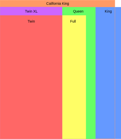 A comparison of bed sizes