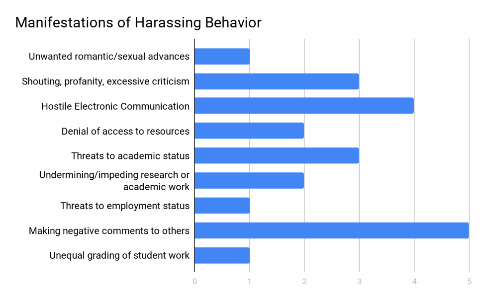 Graph of harassment responses