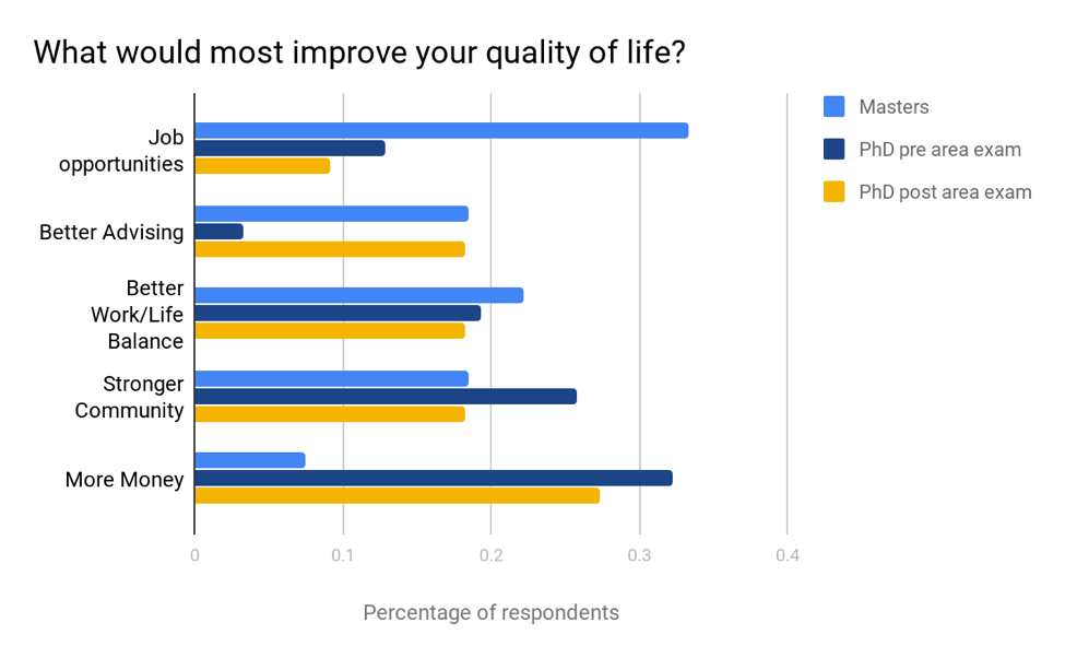 "Graph of ""What would most improve your quality of life?"" responses"
